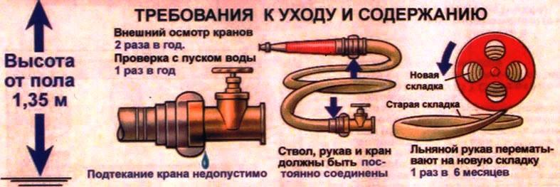 Как сделать пожарный рукав